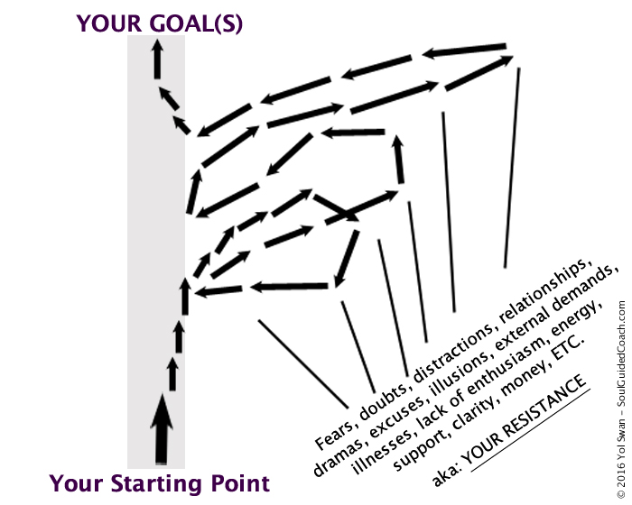 reach your goals with spiritual counseling / coaching